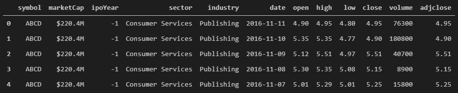 1 Stock Data Machine Learning Stock Data Before Machine Learning