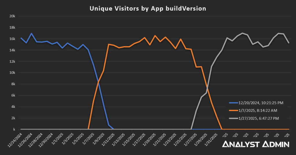 Tracking a React App Version in Google Analytics and Adobe Analytics