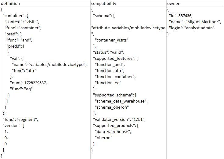 Datos Adobe Analytics Segment Export Excel View